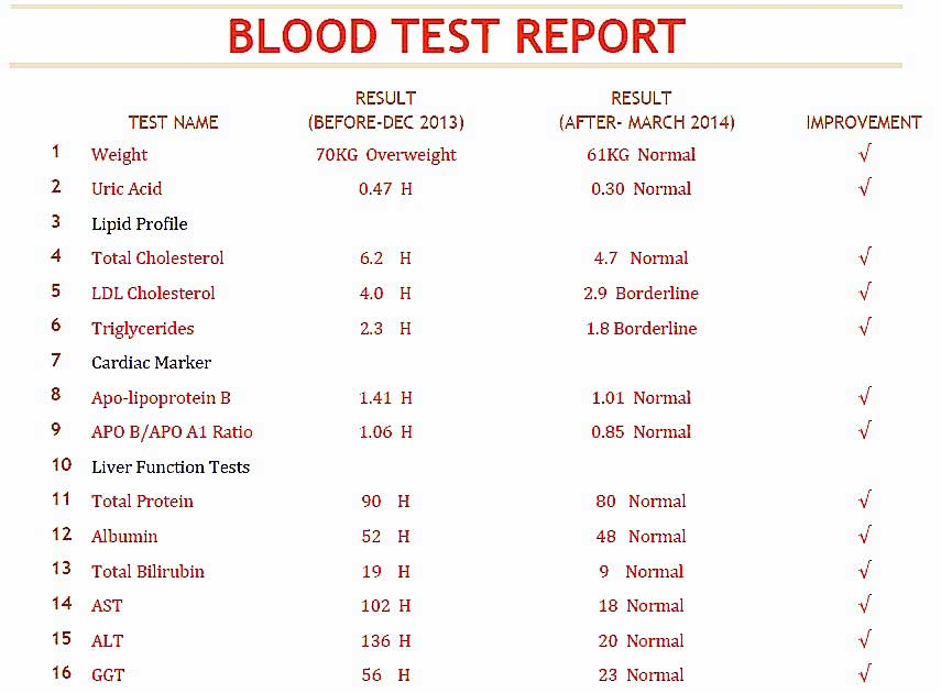 Blood Test