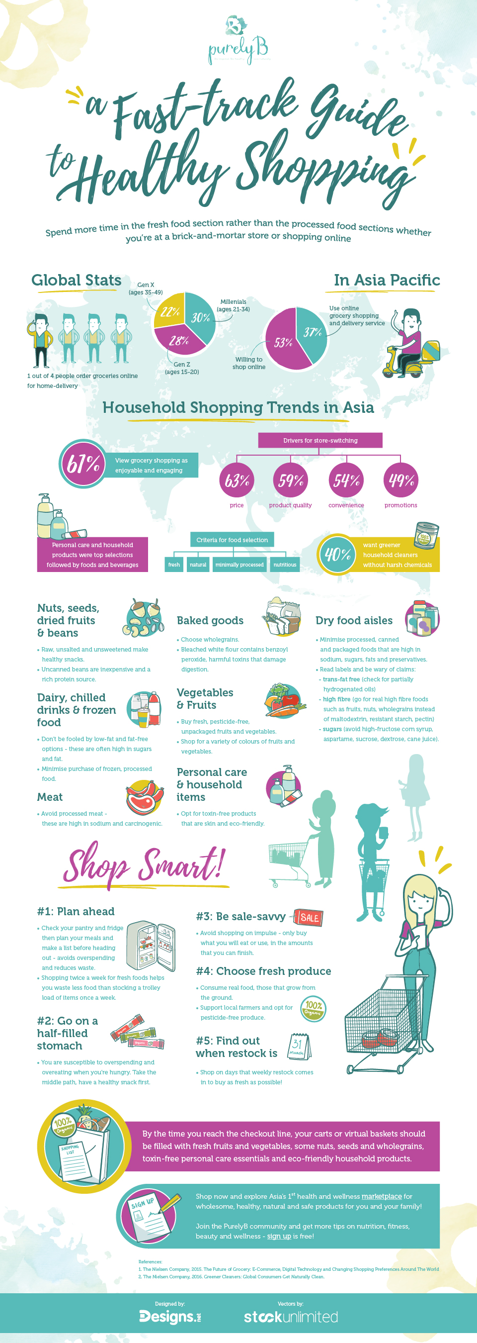 Infographic A Fast Track Guide To Healthy Shopping