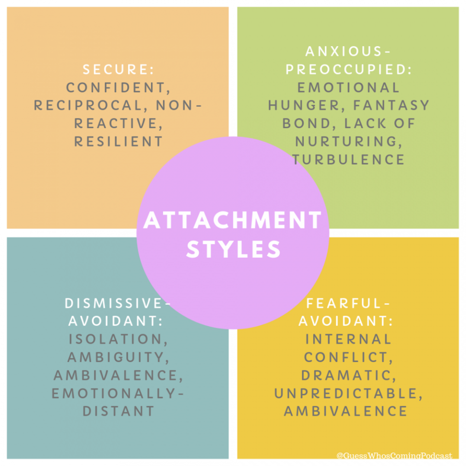 The Four Major Attachment Styles and How They Affect Relationships